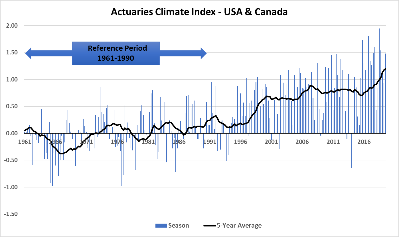 2020-actuarial-climate-index-usa-canada.png