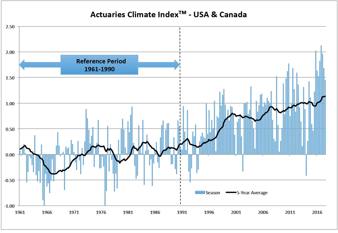Actuaries Climate Index™ Summer 2017 Data Released