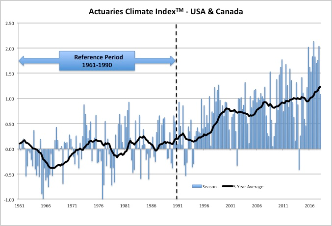 ACI Five-year Average of Climate Extremes Continues Upward