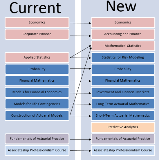 New Curriculum Components